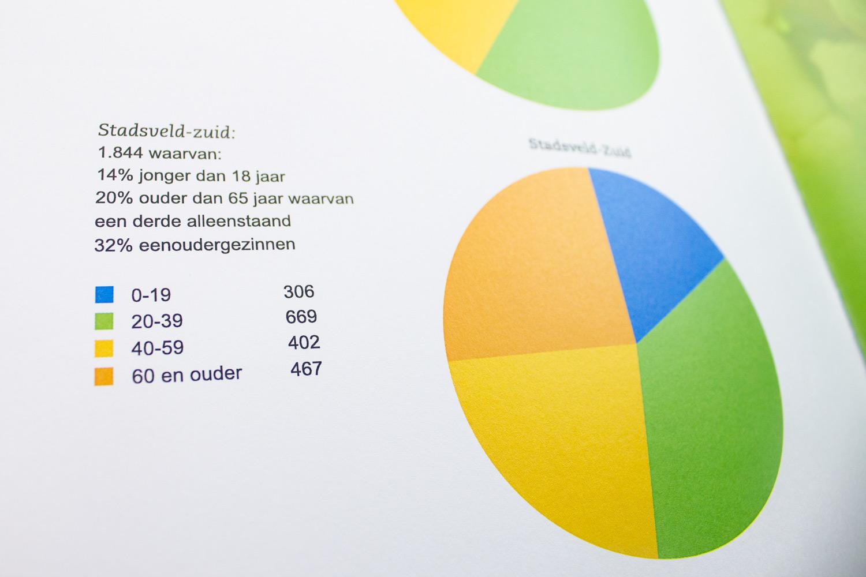 Ontwerp wijkcontracten Gemeente Enschede, pagina 'statistieken' | Studio Index